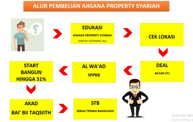 ALUR-PEMBELIAN-AHSANA-PROPERTY-SYARIAH